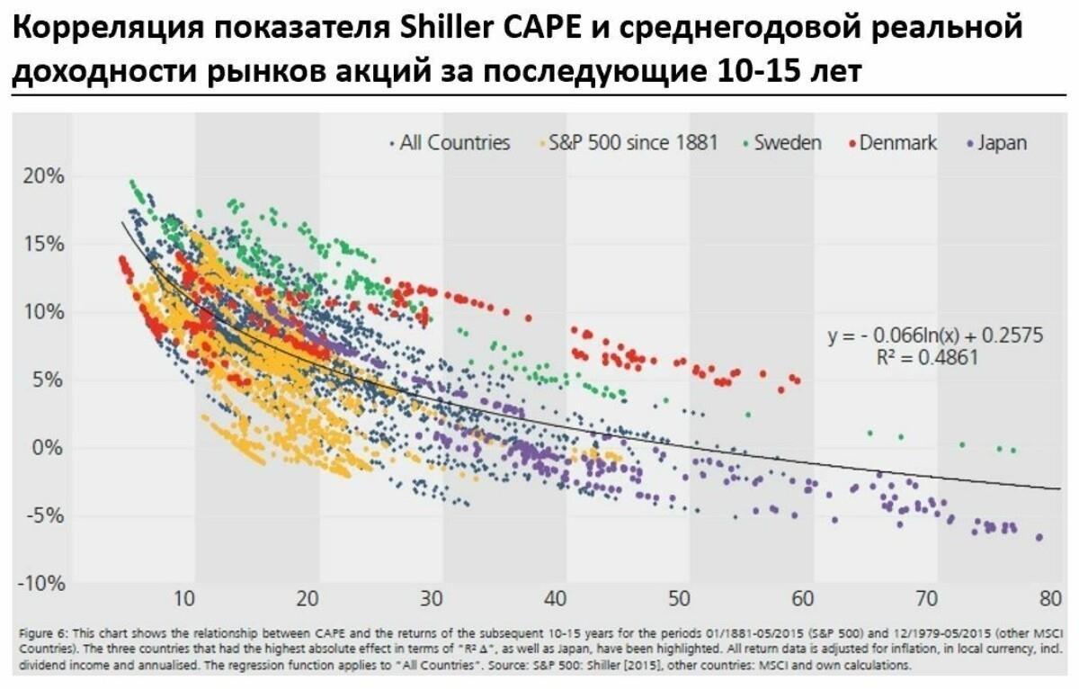 Куда вложить деньги в 2020: доходность инвестиций по классам активов